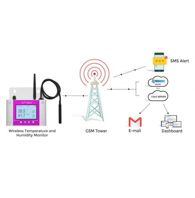 Server Room IoT-RHTx-Network