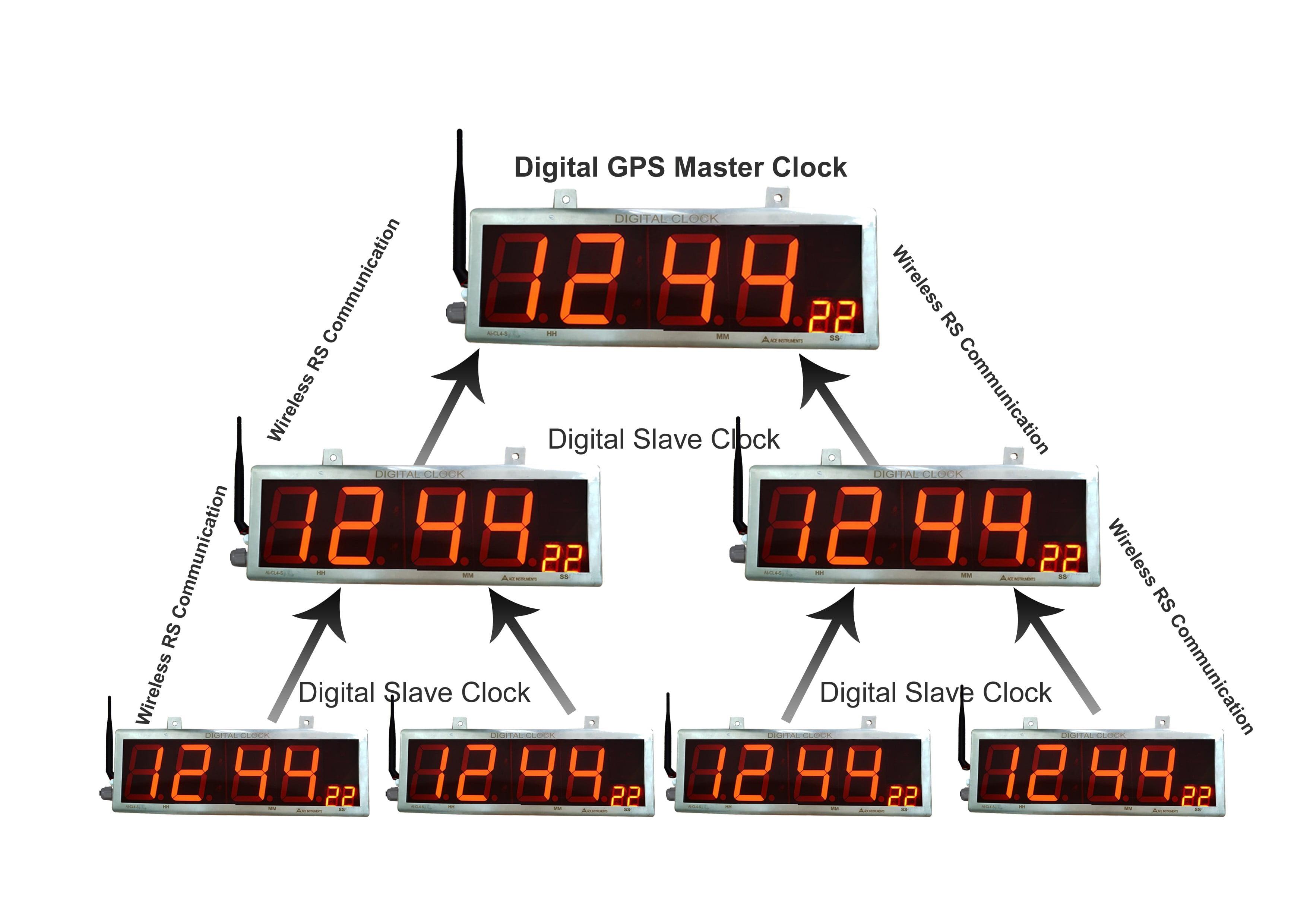 Wireless Clock System,Clock System