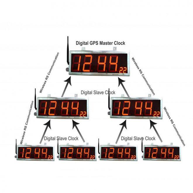 ACE-Digital-Synchronized-Wireless-Clock-System-1