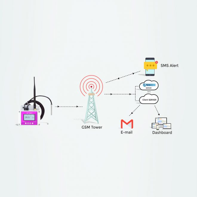 AI-TAM1-IoT Communication