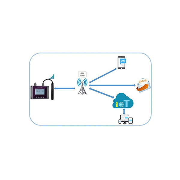 IoT-routing