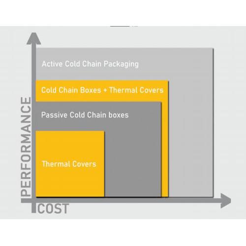 Sencius Thermal Covers