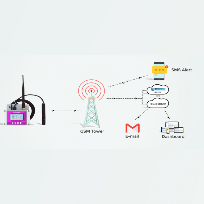 IoT Communication
