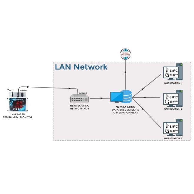 LAN Based Temperature and Humidity Alarm Monitor